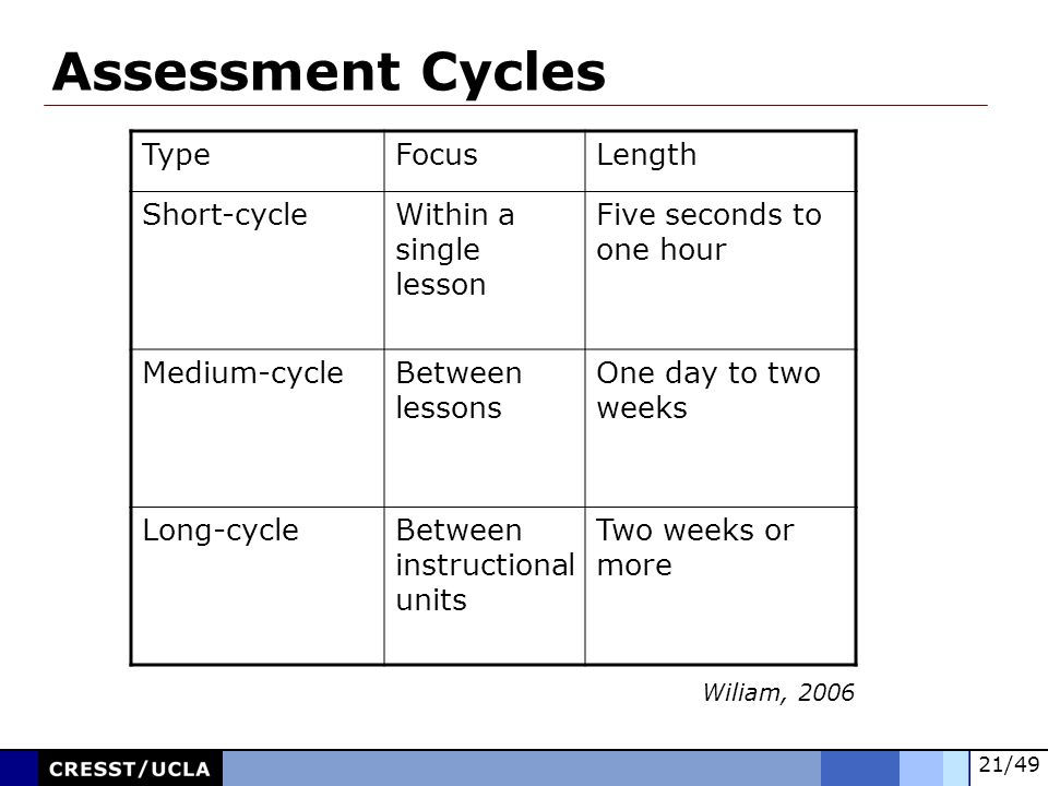 Assessment Cycles To adjust the slide numbering, do the following: