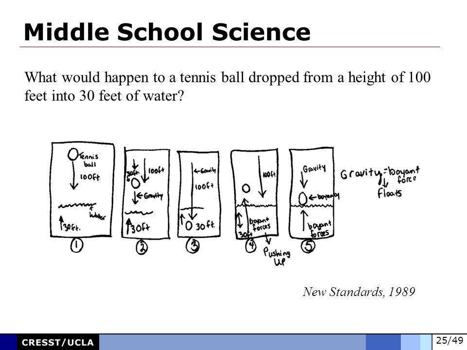 Middle School Science What would happen to a tennis ball dropped from a height of 100. feet into 30 feet of water