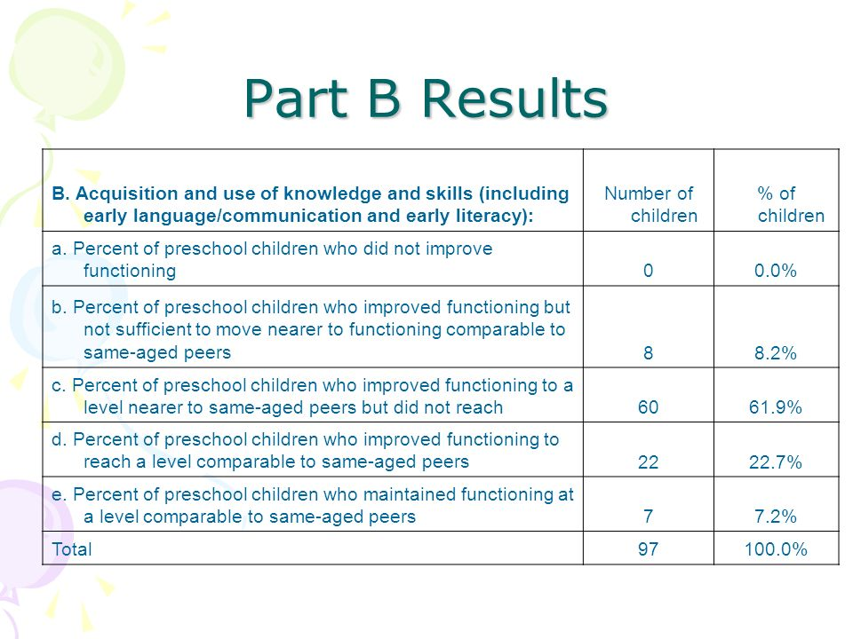 Part B Results B. Acquisition and use of knowledge and skills (including early language/communication and early literacy):