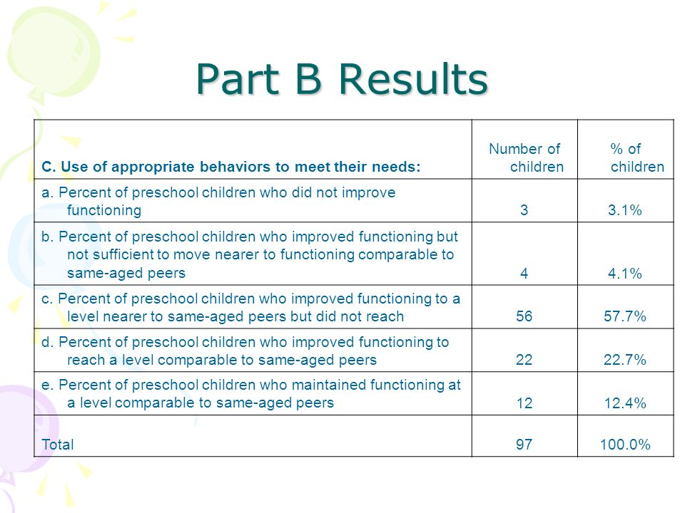 Part B Results C. Use of appropriate behaviors to meet their needs: