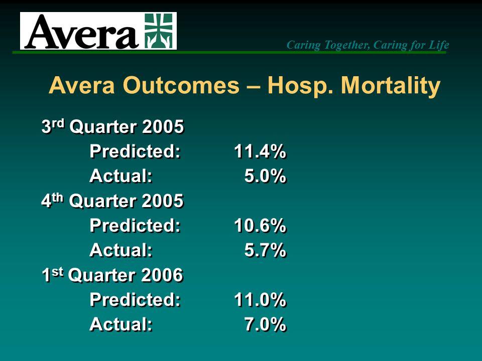 Avera Outcomes – Hosp. Mortality