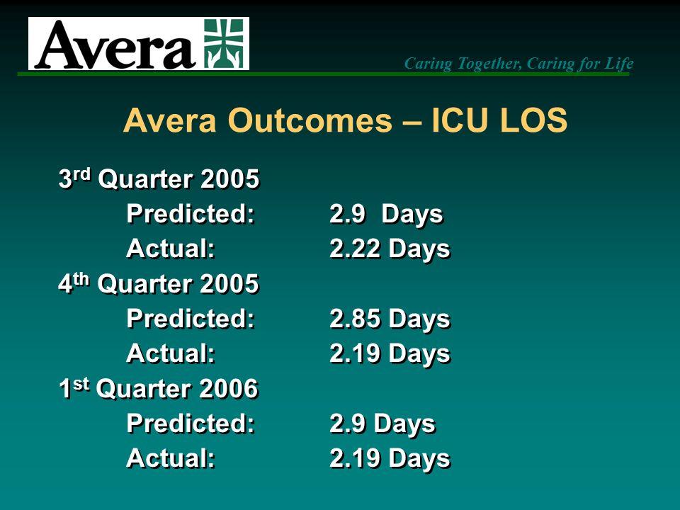 Avera Outcomes – ICU LOS