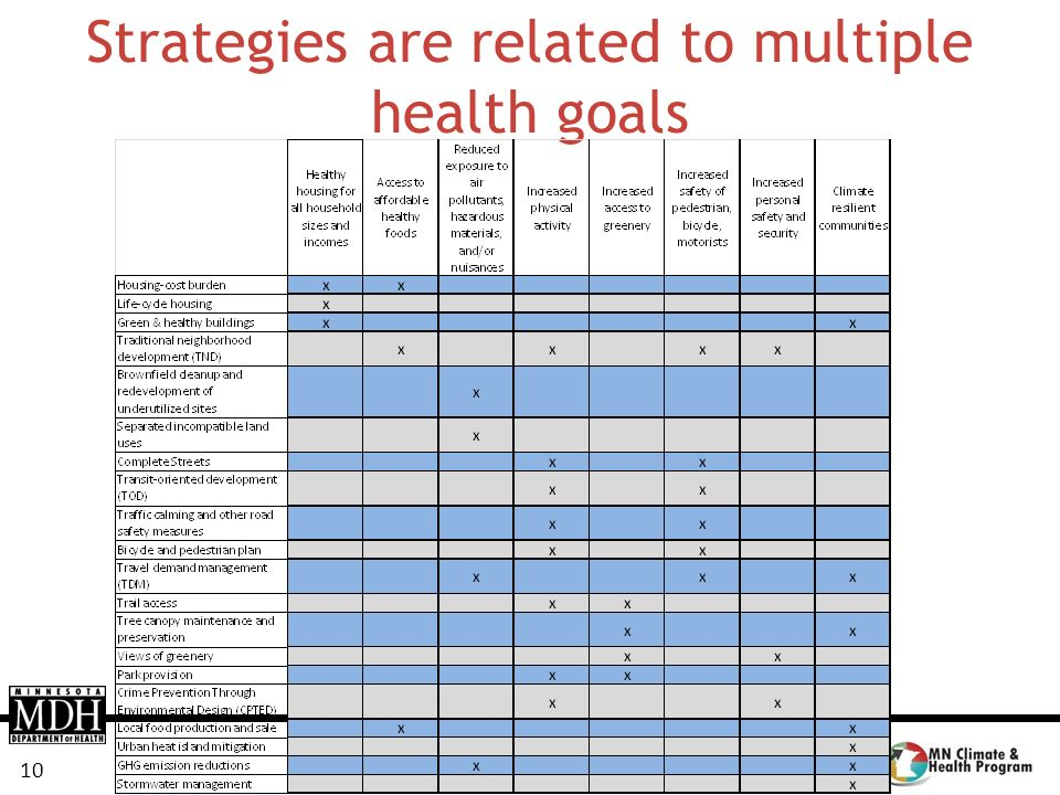 Strategies are related to multiple health goals