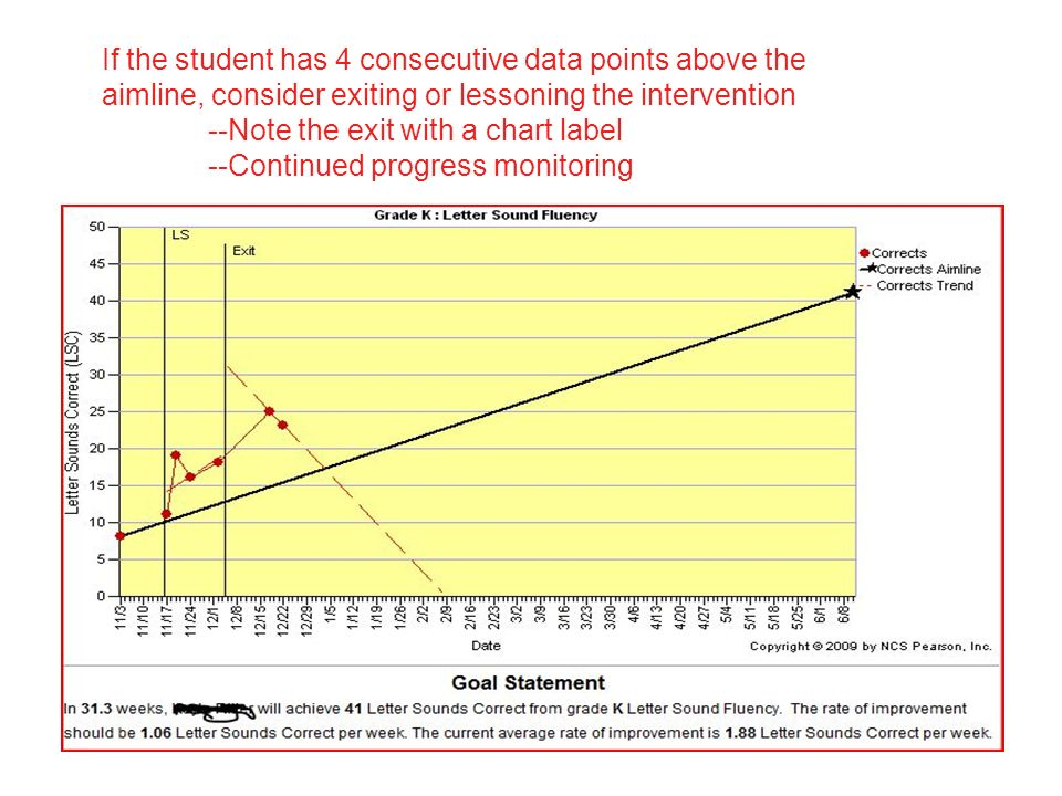 If the student has 4 consecutive data points above the aimline, consider exiting or lessoning the intervention