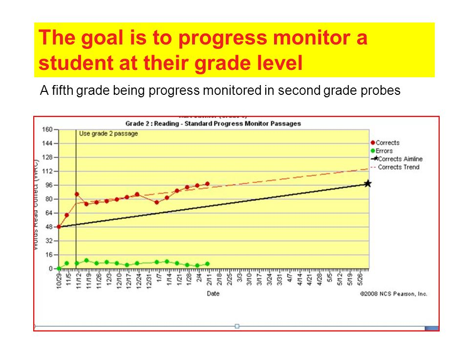 The goal is to progress monitor a student at their grade level