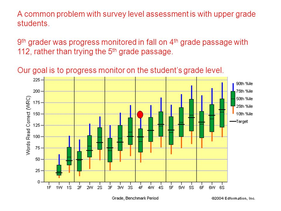 A common problem with survey level assessment is with upper grade students.