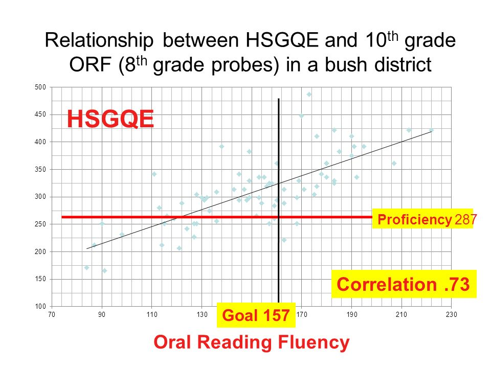 Relationship between HSGQE and 10th grade ORF (8th grade probes) in a bush district