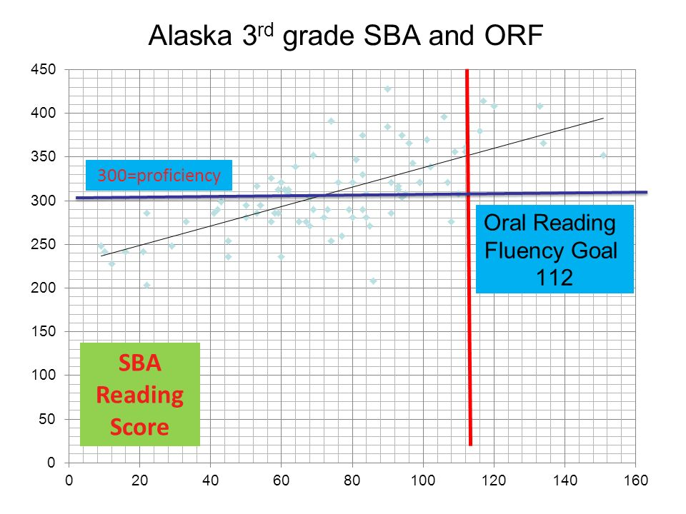 Alaska 3rd grade SBA and ORF