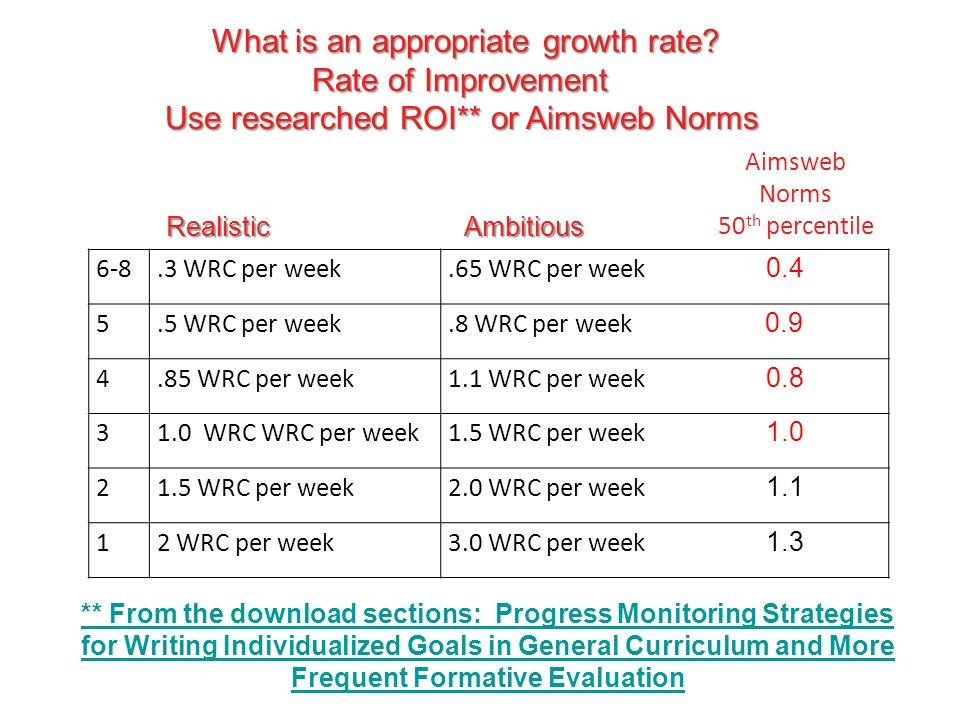 What is an appropriate growth rate