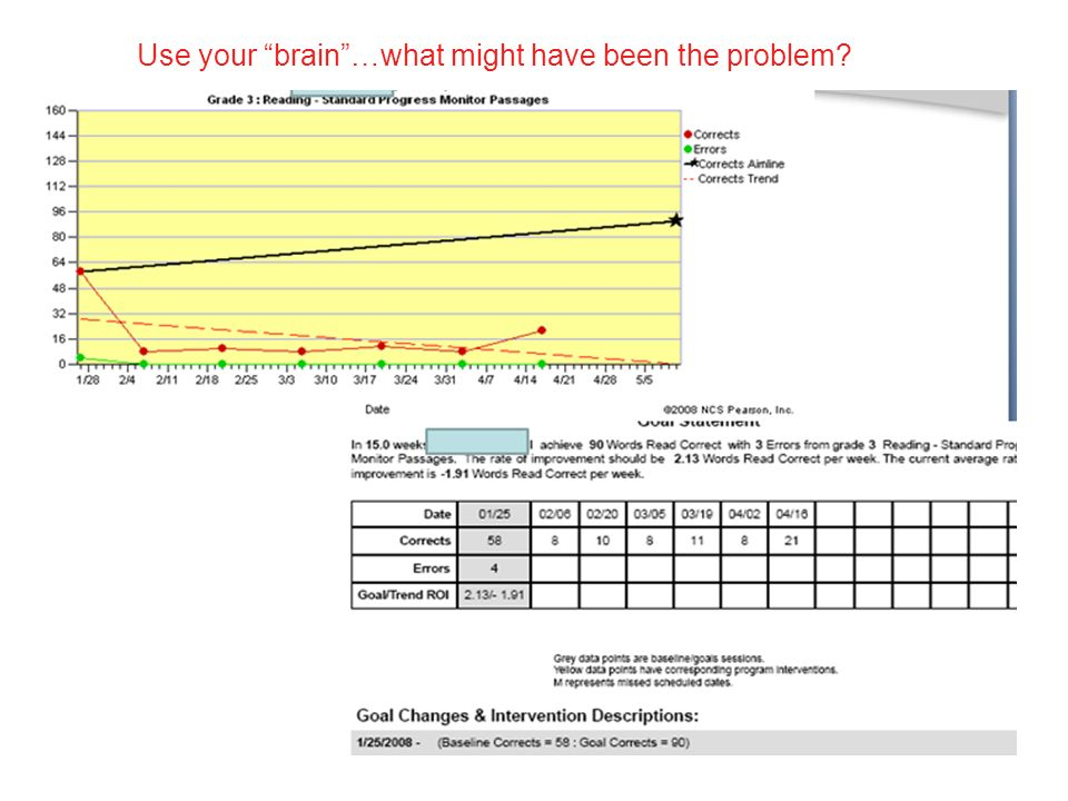 Use your brain …what might have been the problem