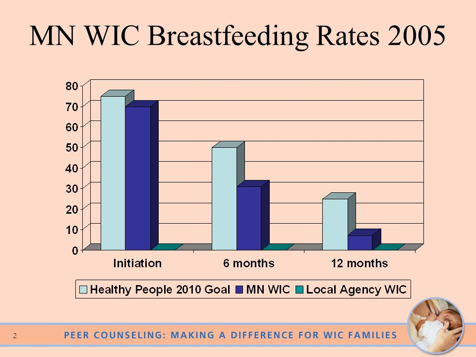 MN WIC Breastfeeding Rates 2005