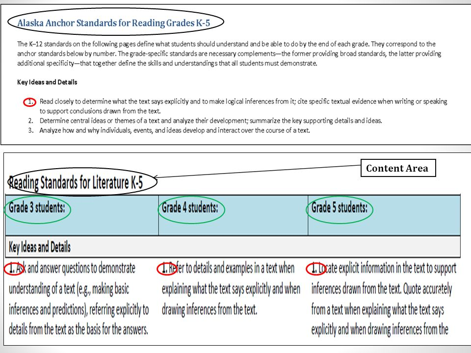 Content Area Here is the same Anchor Standards with the grade specific standards in grades 3,4,5.