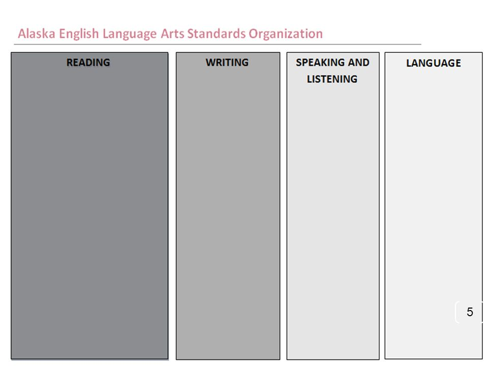 The Alaska ELA Standards are organized in four content areas