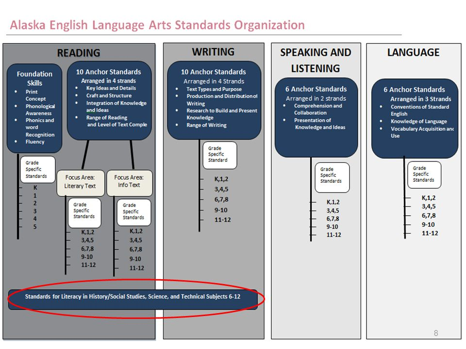 The anchor standards are then backward mapped to the grade specific standard. Those are the expectation of a particular Anchor Standard in a particular grade level. The grade specific standards are organized by individual grades in kindergarten through grade 8. In high school the standards are organized in grade bands of 9-10 and 11-12.