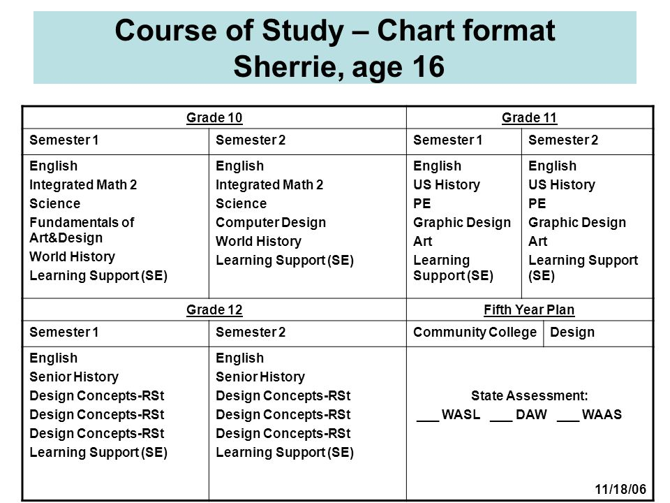 Course of Study – Chart format Sherrie, age 16