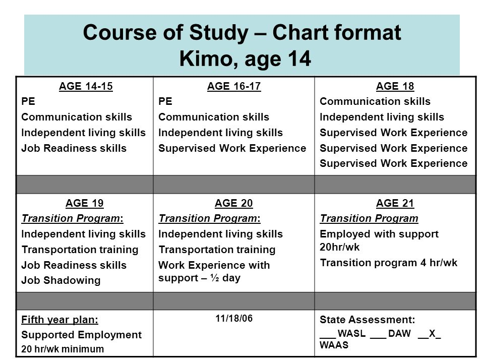 Course of Study – Chart format Kimo, age 14