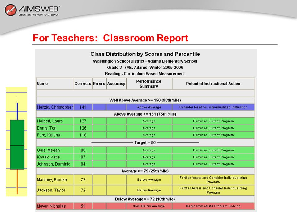 For Teachers: Classroom Report