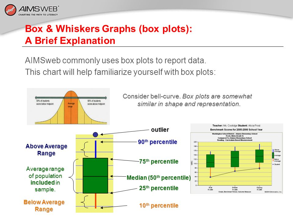 Box & Whiskers Graphs (box plots): A Brief Explanation