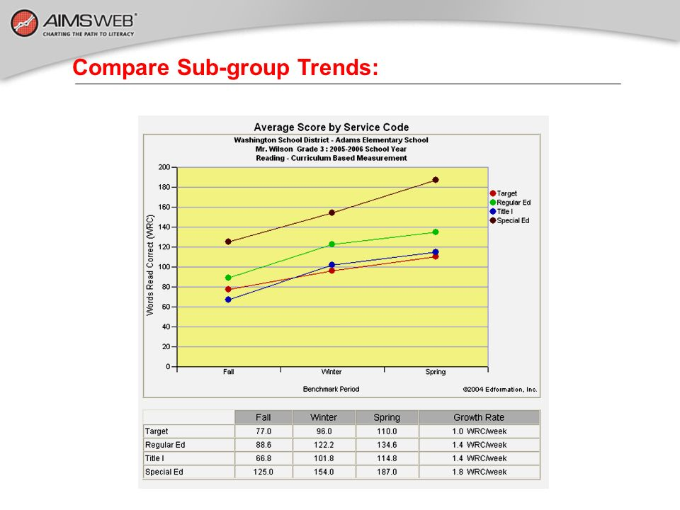 Compare Sub-group Trends: