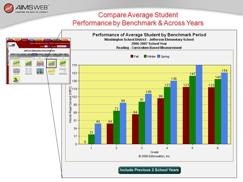 Compare Average Student Performance by Benchmark & Across Years