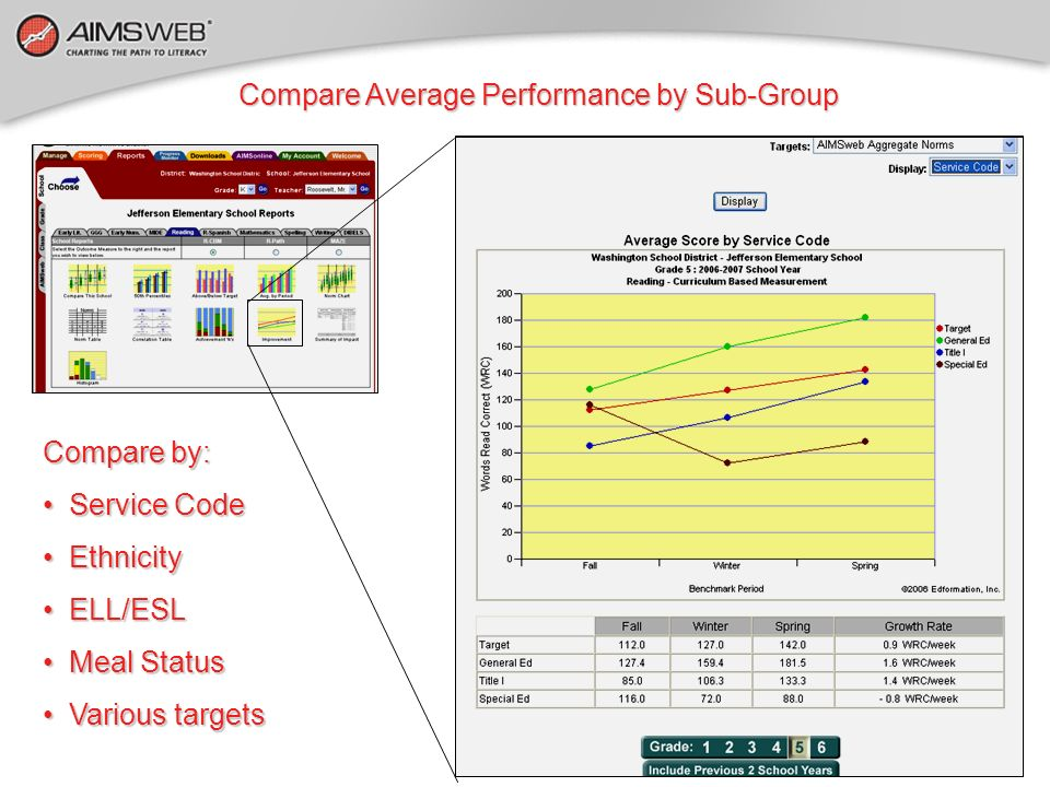 Compare Average Performance by Sub-Group