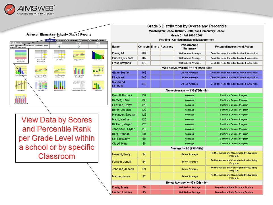 View Data by Scores and Percentile Rank per Grade Level within a school or by specific Classroom