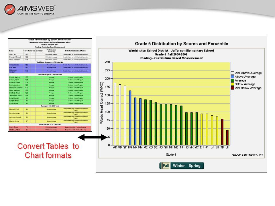 Convert Tables to Chart formats