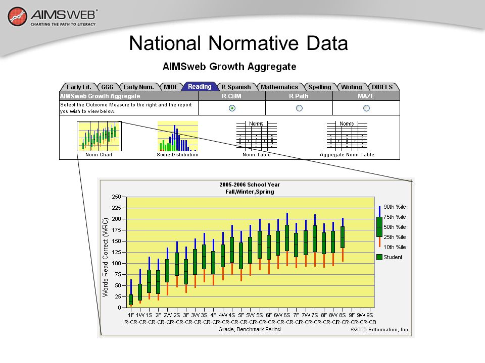 National Normative Data