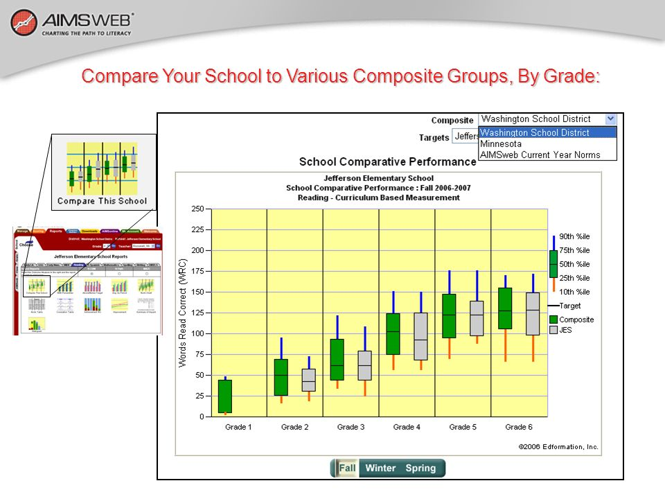 Compare Your School to Various Composite Groups, By Grade: