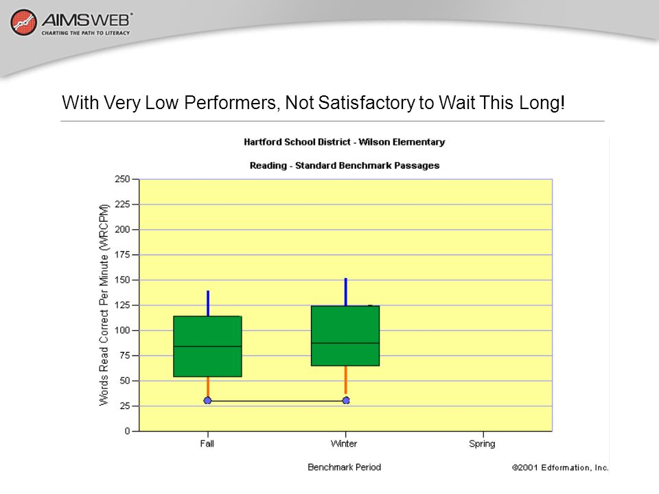 With Very Low Performers, Not Satisfactory to Wait This Long!