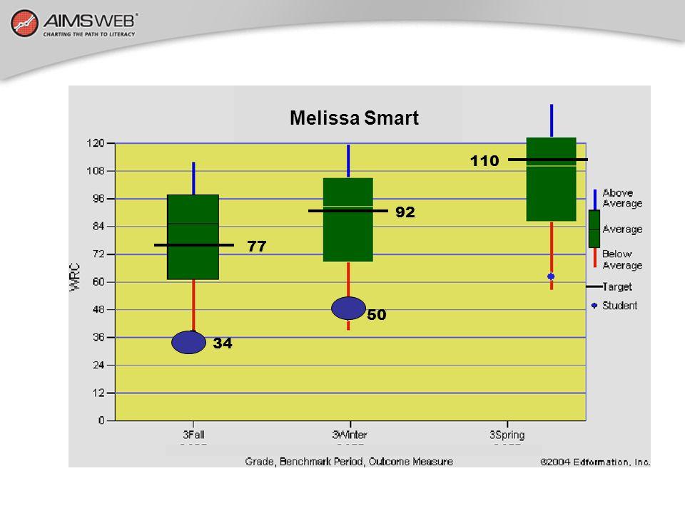 8 Melissa Smart 110 92 77 50 34
