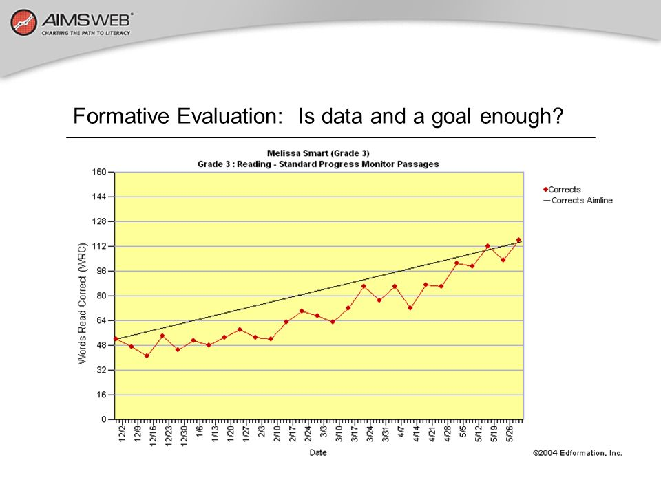 Formative Evaluation: Is data and a goal enough