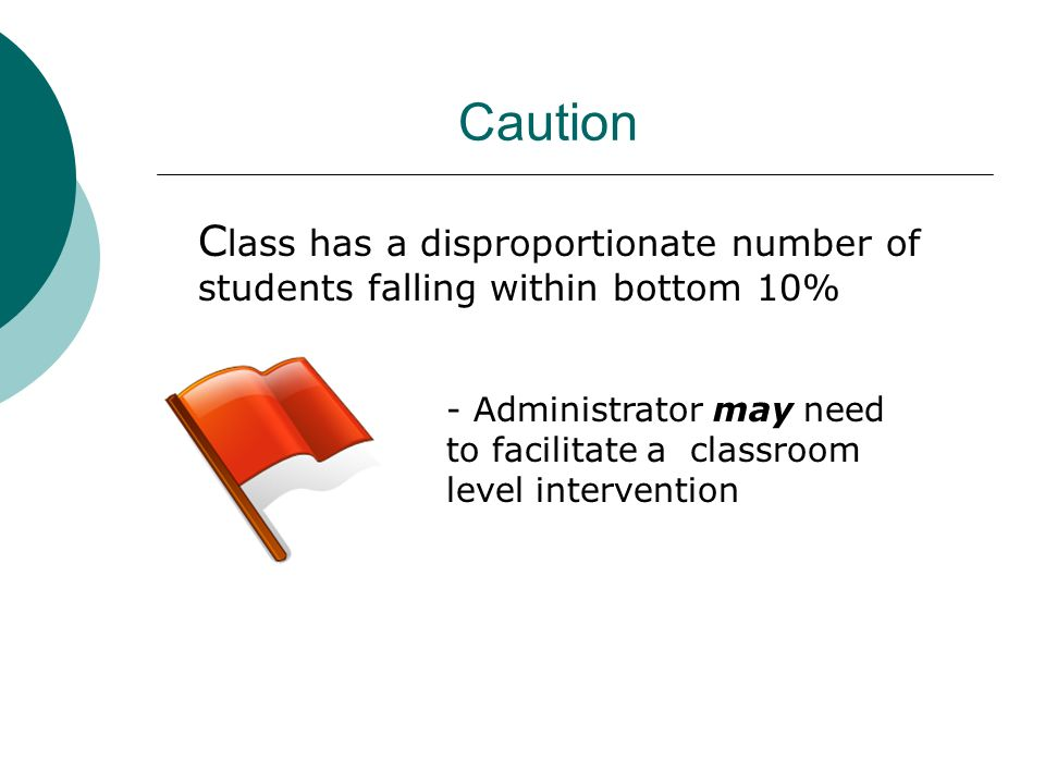 Caution Class has a disproportionate number of students falling within bottom 10%