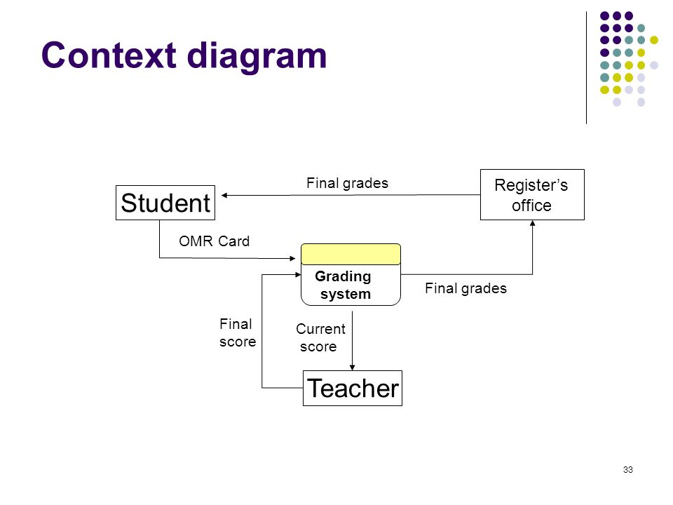 project context in grading sysem Grading systems in the netherlands, the united states and the united kingdom suggestions for grade conversion grading scales in different education systems are often misinterpreted and grading practices in other countries.
