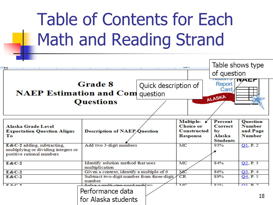 Table of Contents for Each Math and Reading Strand