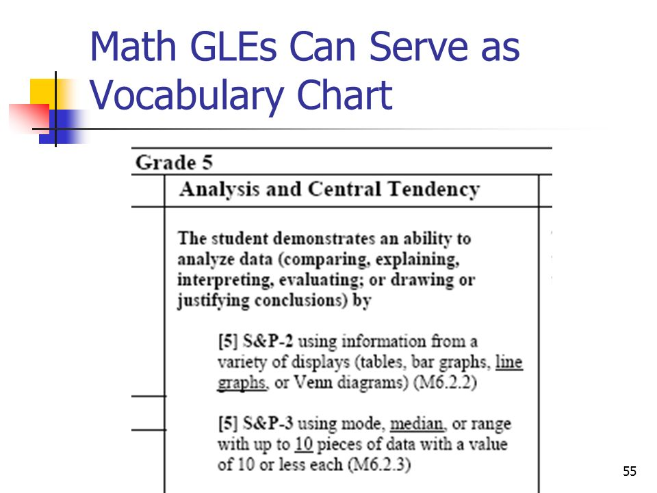 Math GLEs Can Serve as Vocabulary Chart