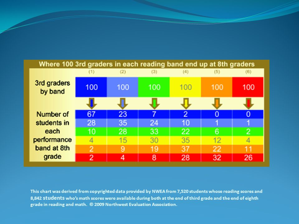 This chart was derived from copyrighted data provided by NWEA from 7,520 students whose reading scores and 8,842 students who's math scores were available during both at the end of third grade and the end of eighth grade in reading and math. © 2009 Northwest Evaluation Association.