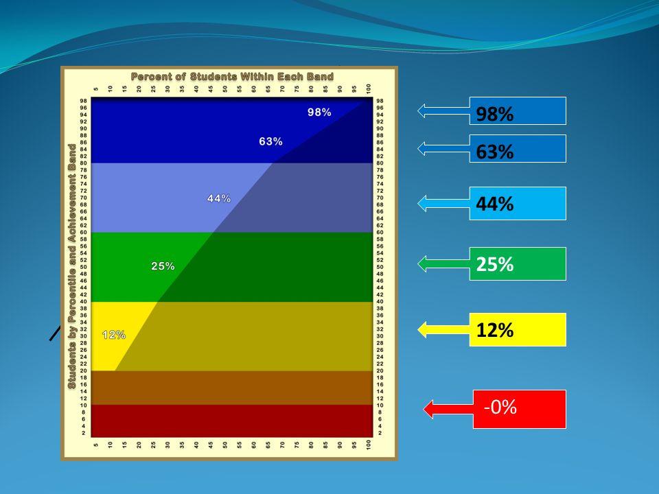 98% 63% 44% 25% 12% -0%