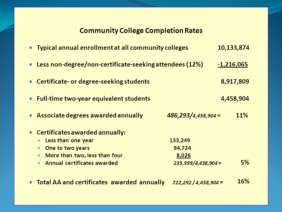 Community College Completion Rates