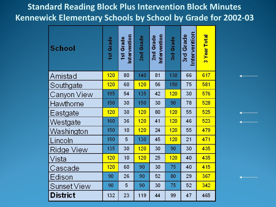 Standard Reading Block Plus Intervention Block Minutes Kennewick Elementary Schools by School by Grade for 2002-03