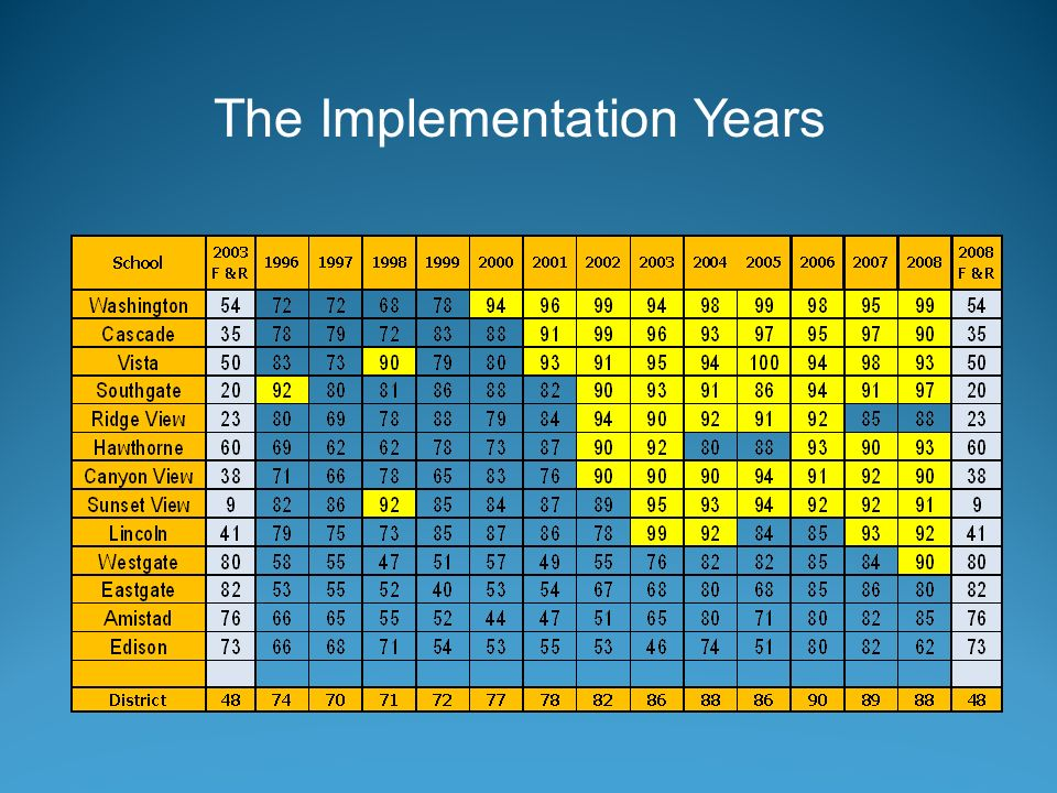 The Implementation Years