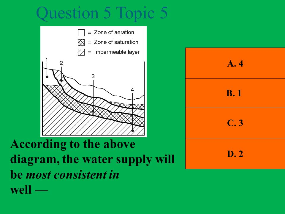 Question 5 Topic 5 A. 4. B. 1. C. 3. According to the above diagram, the water supply will be most consistent in.