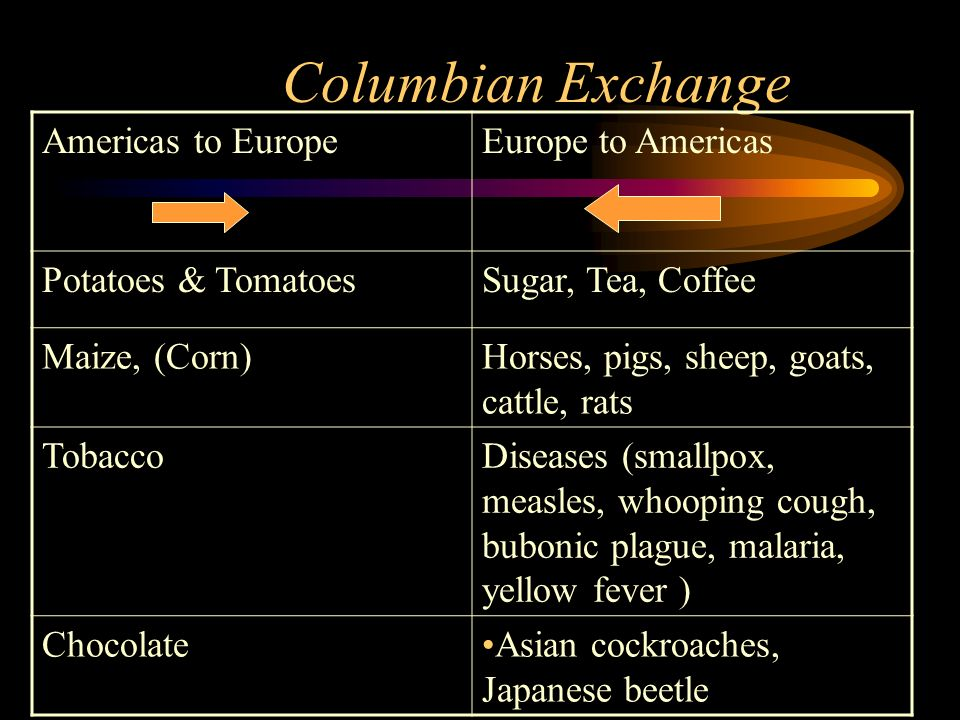 Columbian Exchange Americas to Europe Europe to Americas