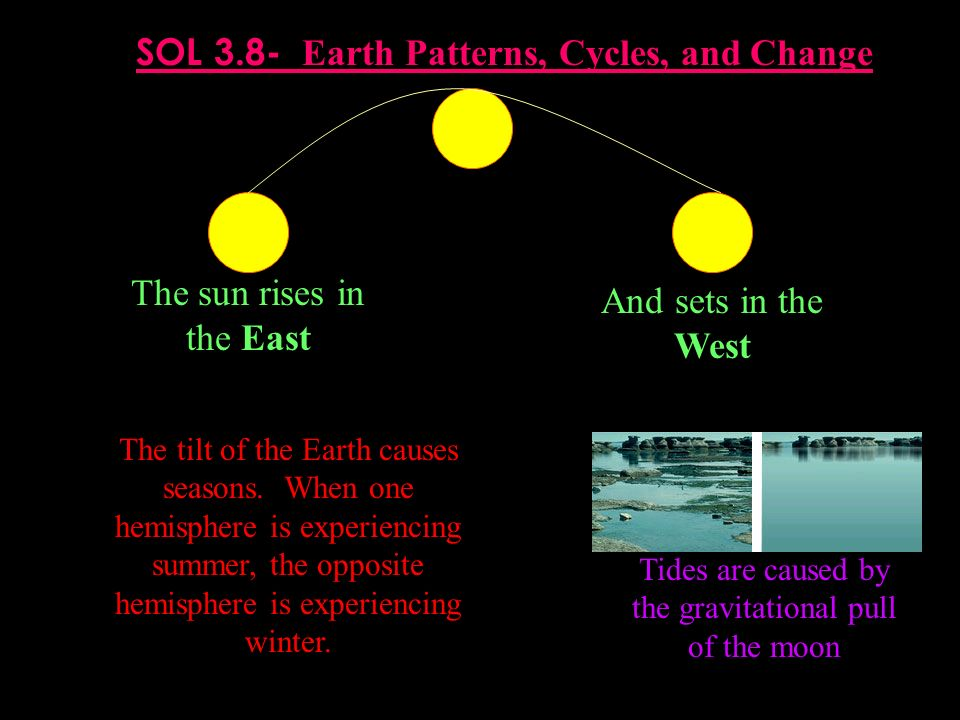 SOL 3.8- Earth Patterns, Cycles, and Change
