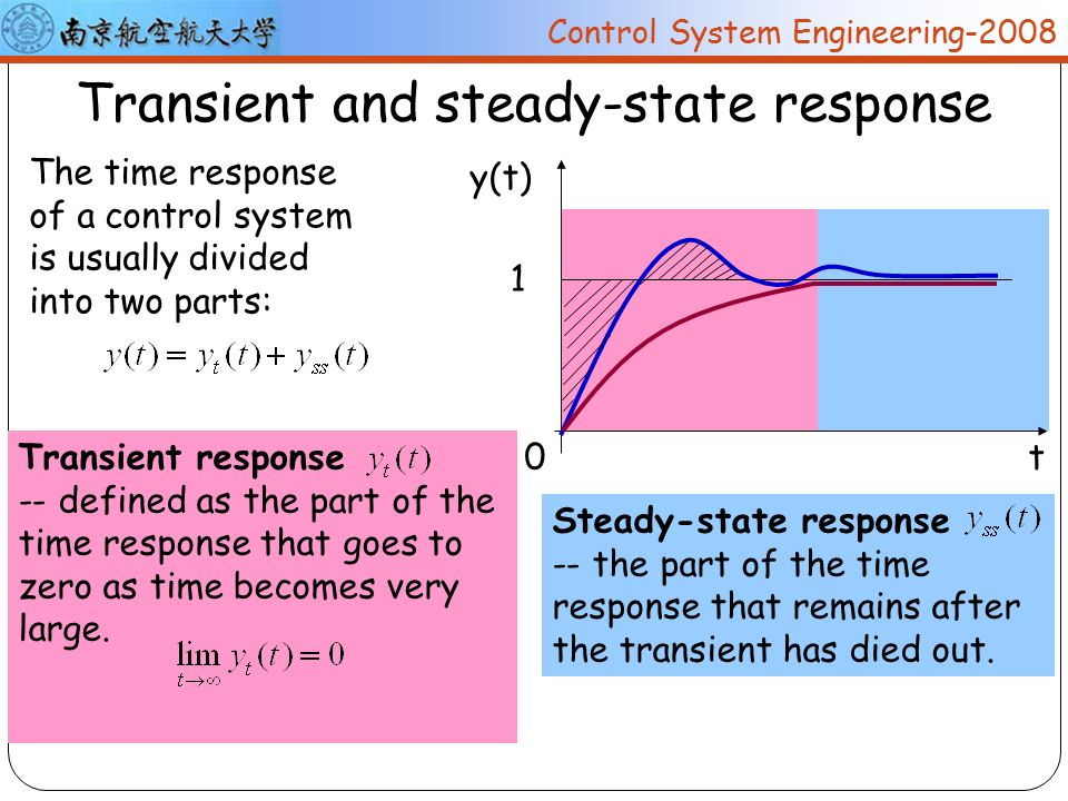 control system response in time domain In this chapter, let us discuss the time domain specifications of the second order system the step response of the second order system for the underdamped case is shown in the following figure all the time domain specifications are represented in this figure the response up to the settling time .