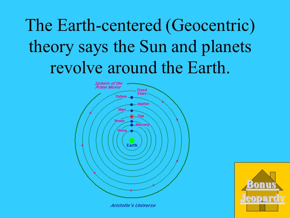 The Earth-centered (Geocentric) theory says the Sun and planets revolve around the Earth.