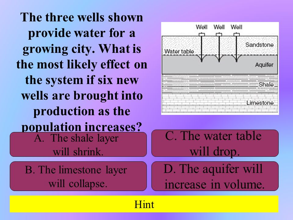 The three wells shown provide water for a growing city