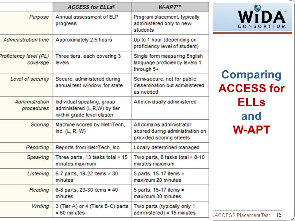 Comparing ACCESS for ELLs and W-APT