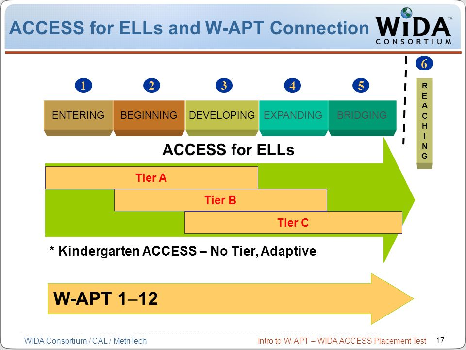 ACCESS for ELLs and W-APT Connection