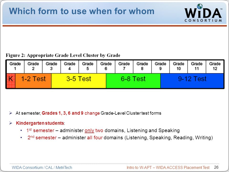 Which form to use when for whom